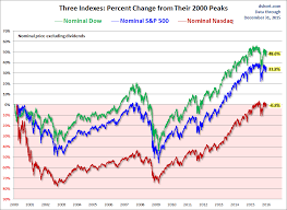 Nasdaq Vs Dow Chart The S P 500 Dow And Nasdaq Since Their 2000 Highs Seeking
