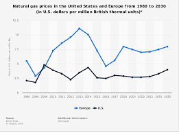 Ng Price Chart Natural Gas Price Forecast U S And Europe 2030 Statista