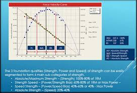 Strength Continuum In Resistance Training Answering The Why