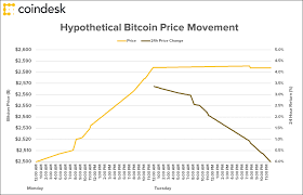 Bitcoin Increase Chart 2017 The Problem With Bitcoin Price Charts Explained In Two