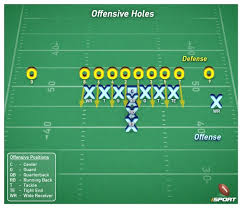 gaps & holes in football isport com Football X And O Diagrams most offenses use a numerical system when referring to the spaces between o linemen though it's not the only system used, the diagram to the left football x o diagrams