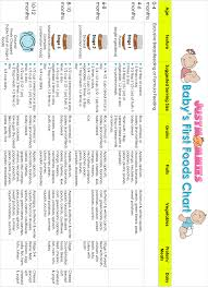 Baby Food Transition Chart Babys First Foods Chart Www Justmommies Com