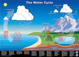 nws jetstream max water cycle poster jetstream max water cycle poster