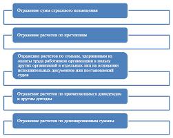 Учет расчетов с разными дебиторами и кредиторами Операции по расчетам с разными дебиторами и кредиторами