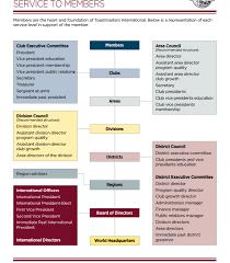 Tmi Chart Tmi Organisational Chart Waverley Communicators
