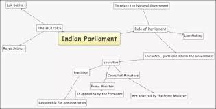 Flow Chart Of Parliament Of India What Type Of Elections Are Held In India Quora