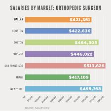 orthopedic salary cephalicvein cephalic vein orthopedic surgeon description