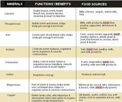 Vitamin Functions And Food Sources Chart Benefits Of Minerals And Vitamins In The Two Charts Above