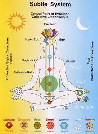 Chakra System Chart Charka System Chart