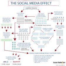 the social media effect blog about infographics and data the social media effect