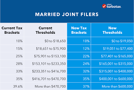 Trump Tax Brackets Chart Vs Current Tax Reform Impact What You Should Know For 2019 Turbotax