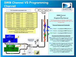 directv swm wiring diagrams and resources new diagram for direct directv wiring diagram whole home dvr at Directv Wiring Diagram Swm