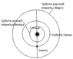 Реферат Билеты по астрономии за класс com Банк  Период в течение которого планета совершает оборот вокруг Солнца по орбите называется сидерическим звездным периодом обращения t