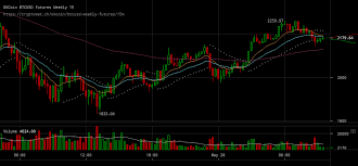 Bitcoin Price Breaks Downtrend With Upward Correction