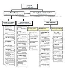 Department Flow Chart Template Employee Chart Template Gallery Of Organizational Staff