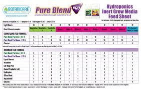 Botanicare Feeding Chart For Soil Botanicare Feeding Charts
