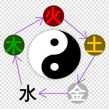 Chinese Philosophy Wu Xing Yin And Yang Traditional Chinese
