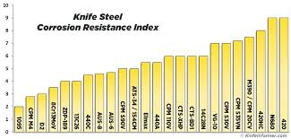 Blade Steel Chart Dirilisertugrul Co