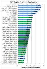 I7 Benchmark Chart Intel Core I7 975 Extreme Edition Processor Review Page 10