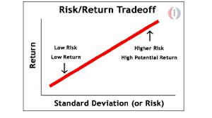 Risk Vs Return Chart Risk Definition