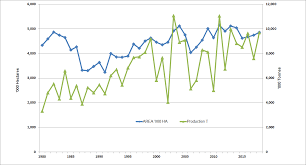 Western Australian Wheat Industry Agriculture And Food