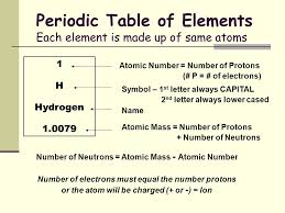 Composition of Matter All matter is composed of Atoms Protons ...
