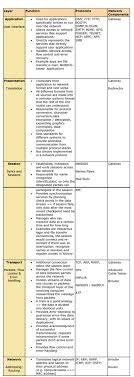 Ccna 200 125 Exam The 7 Layer Osi Model Certificationkits Com