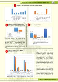 Philippine Coconut Authority - 2015 Accomplishment Report Region 10 ...