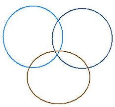 How To Use A Triple Venn Diagram Triple Venn Diagram Clipart Clip Art Library