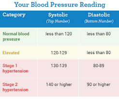Best Blood Pressure Reading Chart Your Blood Pressure Reading On Your Blood Pressure Reading