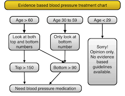 New High Blood Pressure Treatment Guidelines A Simple Look