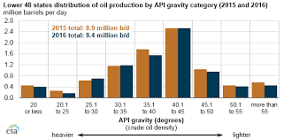 Api Rating Chart The Api Gravity Of Crude Oil Produced In The U S Varies