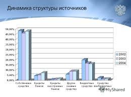 Презентация на тему ДИПЛОМНАЯ РАБОТА Источники финансирования  4 Динамика структуры источников
