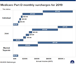 Heres What You Should Know About Medicare If Youre Nearing