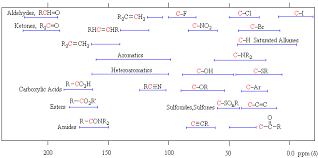 Nmr Reading Chart Nmr Spectroscopy