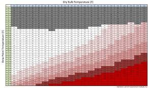 Temperature Humidity Chart Index Heat Index Heat Index Chart Qatar