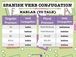 Conjugating Spanish Verbs Ending In Ar Spanish4kiddos Tutoring