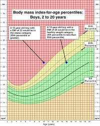 Weight Chart Teenage Girls Boys Centile Chart Height Cdc