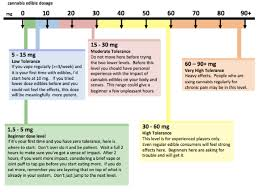 Edible Dosage Chart Part 2 Cannabis Edibles Dosing Chart Find The Right Dose
