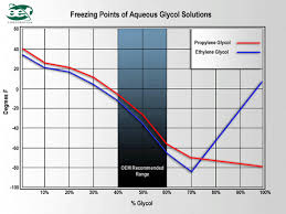 Propylene Glycol Antifreeze Mixture Chart Www