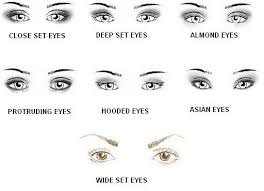 diffe types of eyes shapes knowing your eye shape is important so you can eyeshadow ideaseyeshadow tutorialscorrective makeupphoto