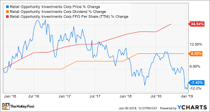 The 3 Best Real Estate Stocks To Buy In 2019 The Motley Fool