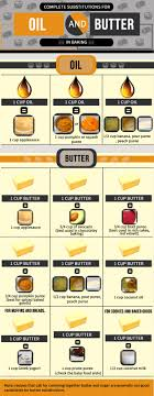 Great Info About Baking Substitutions For Oil And Butter In