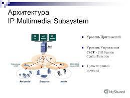 Презентация на тему Алгоритмы предоставления сервиса присутствия  2 Архитектура ip multimedia subsystem Уровень Приложений Уровень Управления cscf call session control function Транспортный уровень