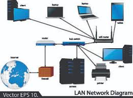 Lan Network Diagram Vector Illustration 03 Free Download