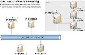 xen networking wiki repeater in computer network at Bridge Network Connection Diagram
