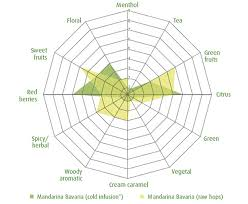 Hop Aroma Chart Burger King Breakfast Nutrition Chart