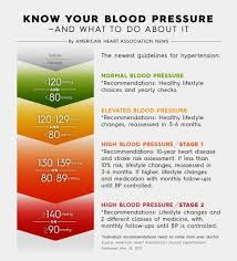 New Bp Chart New Blood Pressure Guidelines Classify 30 Million More