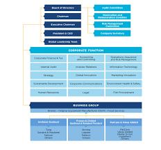 Corporate Finance Organizational Chart Organization Chart Thai Union