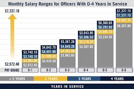 Af Enlisted Pay Chart Military Pay Chart Us Navy Pay Grades Navy Com